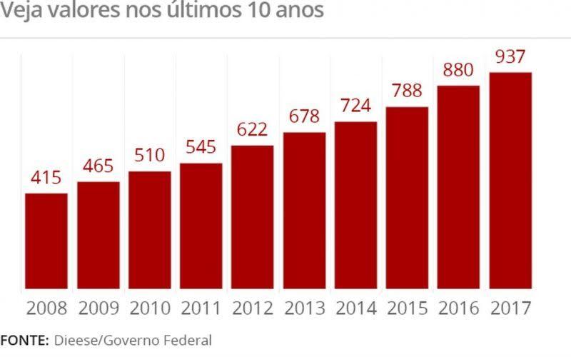 Salario mínimo 2017